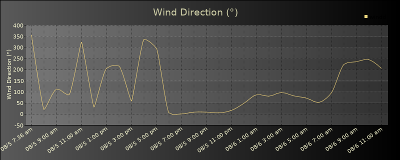 Daily Wind Direction